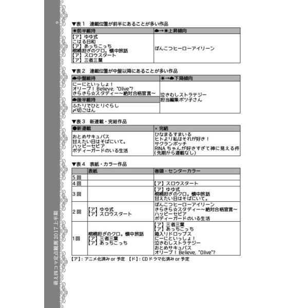 萌え四コマ定点観測2017上半期