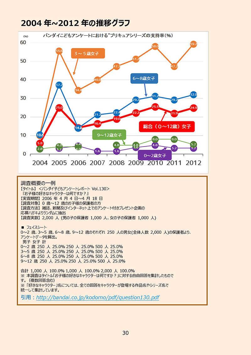 プリキュアの数字ブログのほんvol.2~プリキュアの数字のまとめ2018~