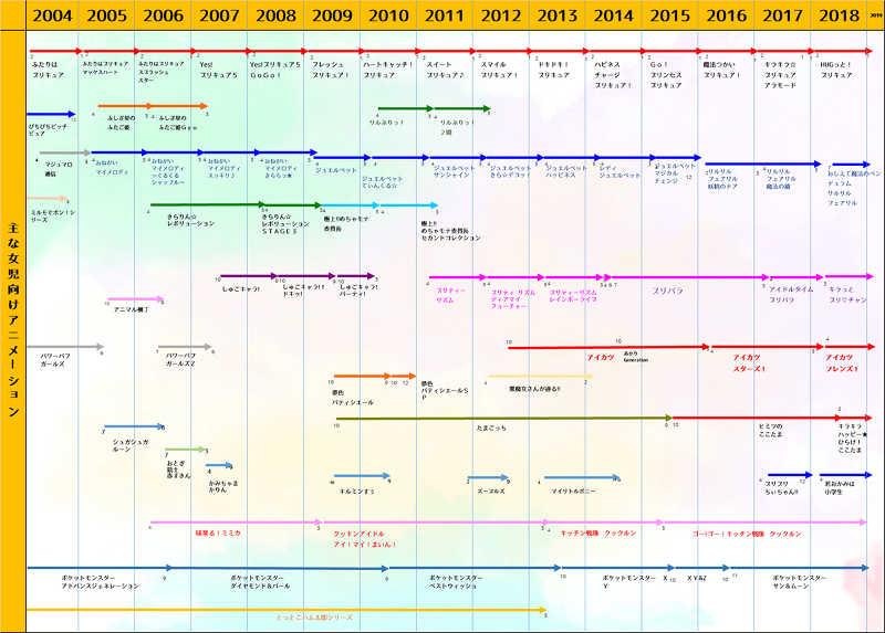 プリキュアシリーズの流れ一覧表