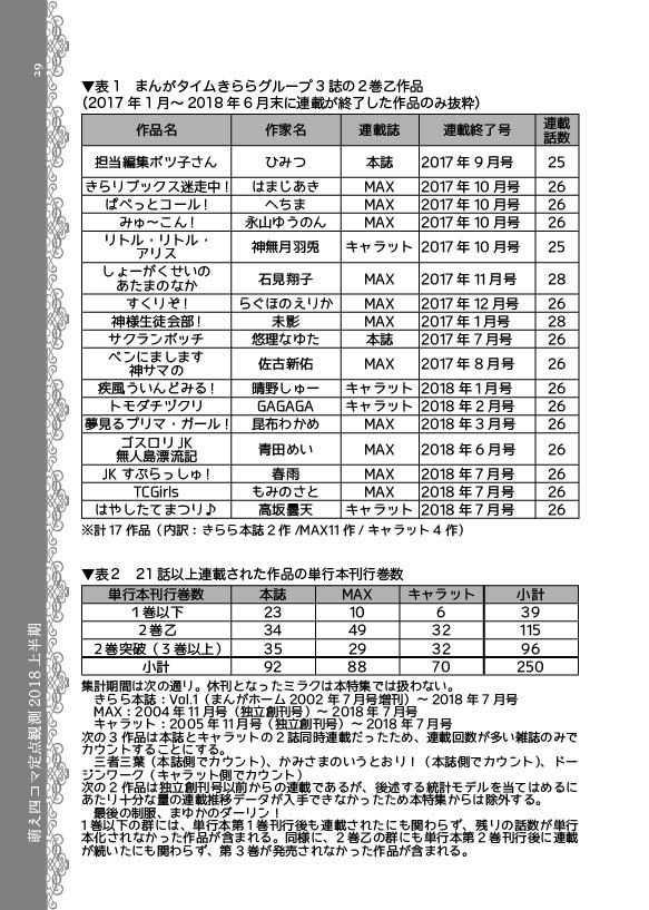 萌え四コマ定点観測2018上半期
