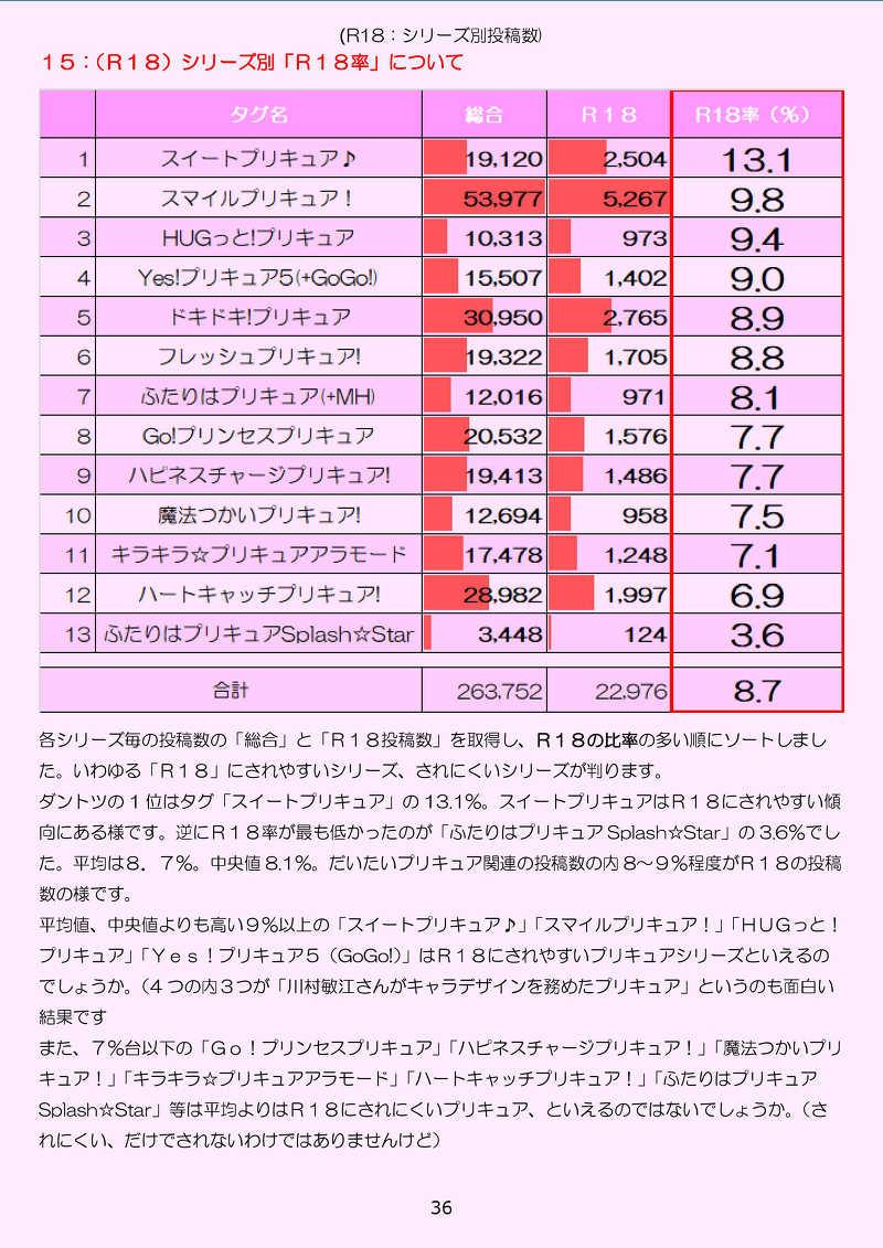 オトナのプリキュア事情 ~プリキュアの数字ブログのほん vol.3~