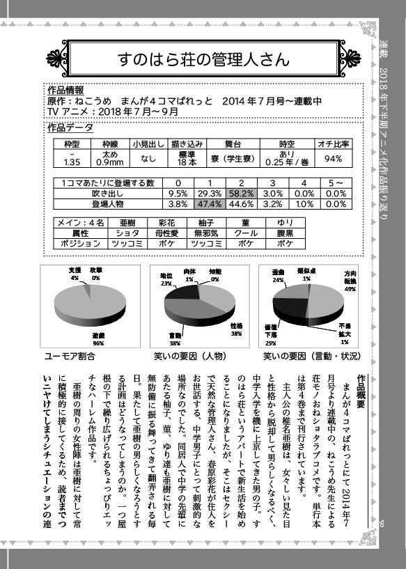 萌え四コマ定点観測2018下半期