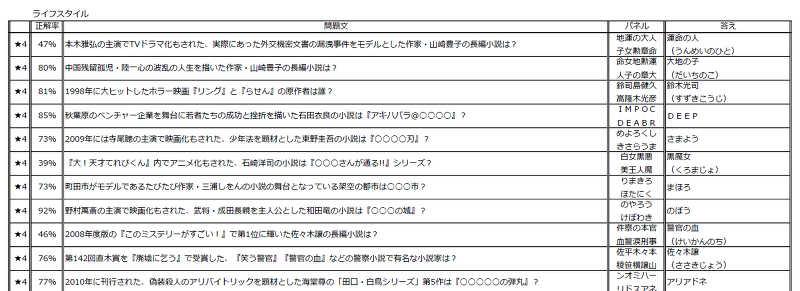 QMAノンジャンル文字パネル★4問題集