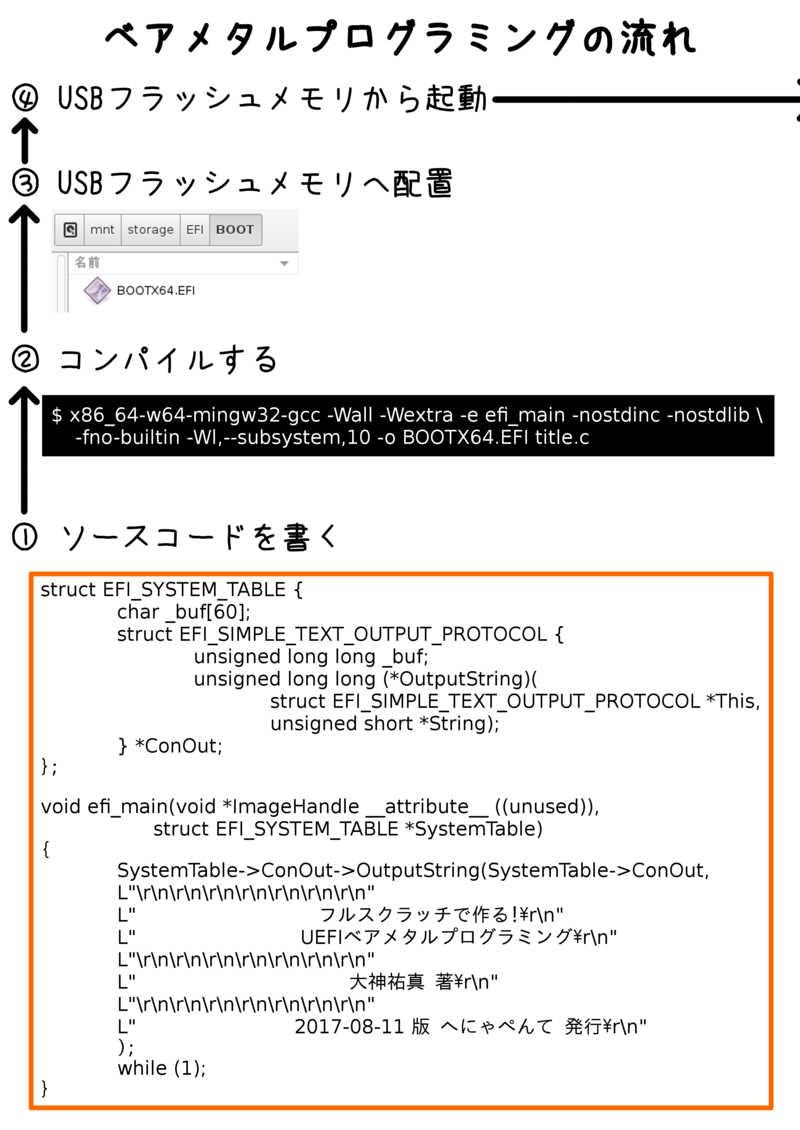 フルスクラッチで作る!UEFIベアメタルプログラミング