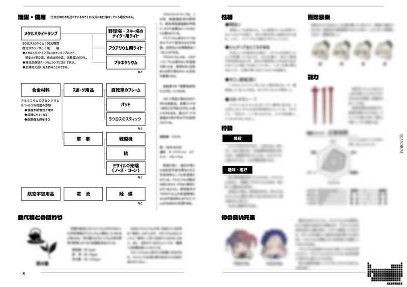 ELEMdex 族図鑑 -第3族元素-1 [菫星堂(くしまゆう)] - 同人誌の ...