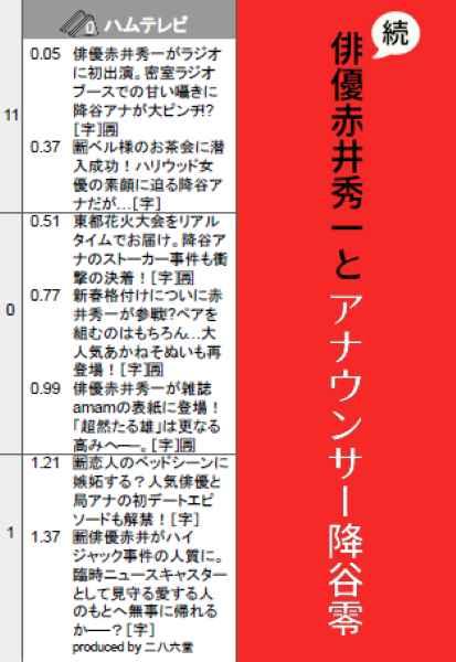 続・俳優赤井秀一とアナウンサー降谷零 [二八六堂(にゃろまぐ)] 名探偵コナン
